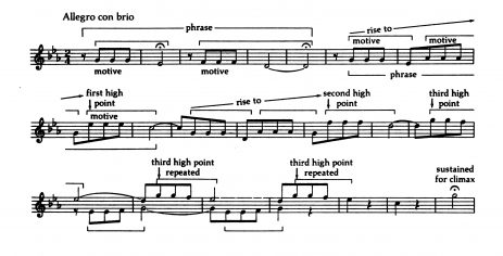 The Process of Melody